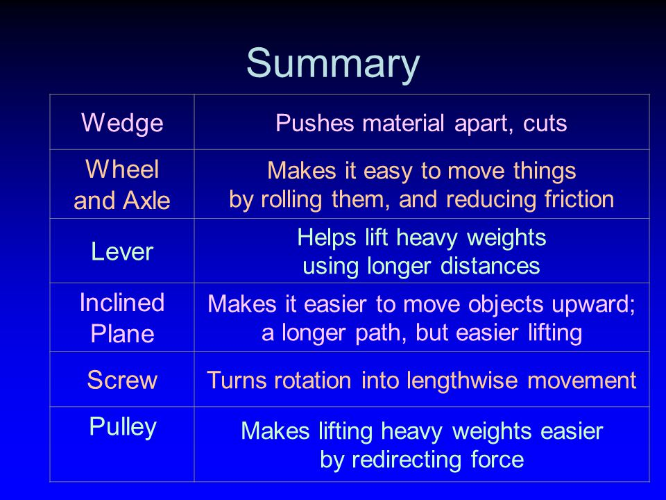 Summary Wedge Wheel and Axle Lever Inclined Plane Screw Pulley