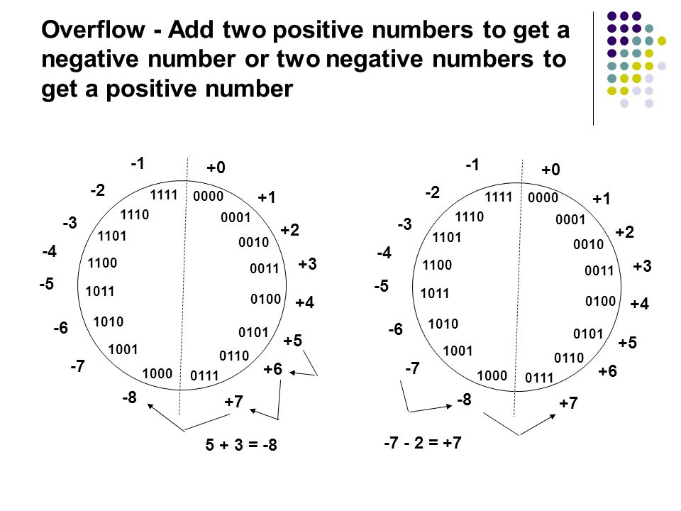 Overflow - Add two positive numbers to get a negative number or two negative numbers to get a positive number