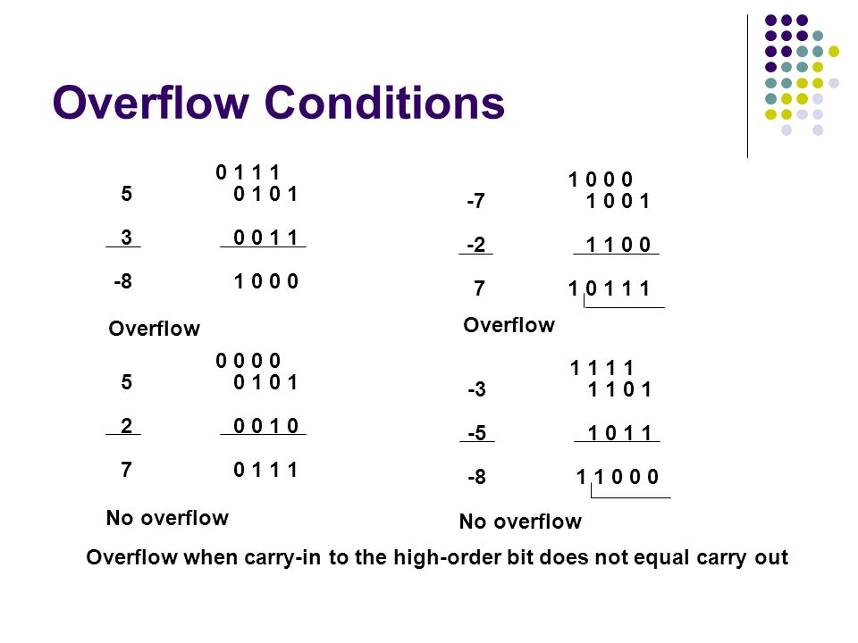 Overflow Conditions 0 1 1 1. 0 1 0 1. 0 0 1 1. 1 0 0 0. 1 0 0 0. 1 0 0 1. 1 1 0 0. 1 0 1 1 1.