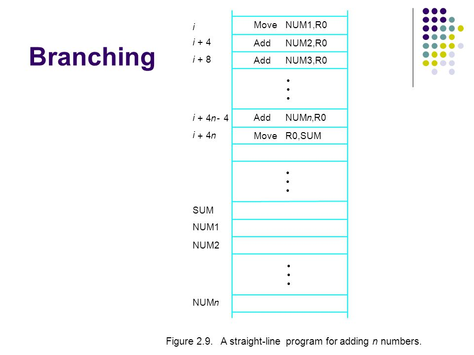 Branching i. Move. NUM1,R0. i. + 4. Add. NUM2,R0. i. + 8. Add. NUM3,R0. • i. + 4. n.