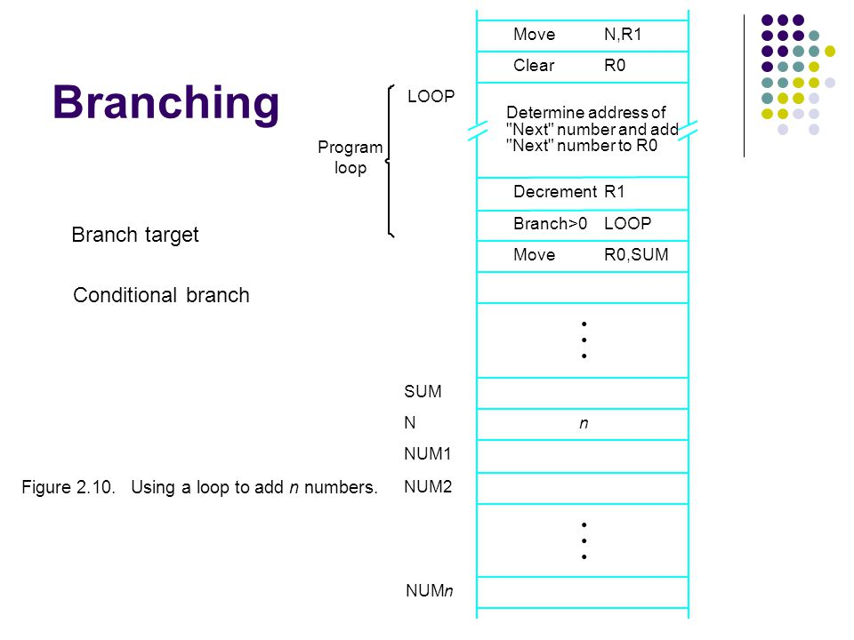 Branching Branch target Conditional branch • •