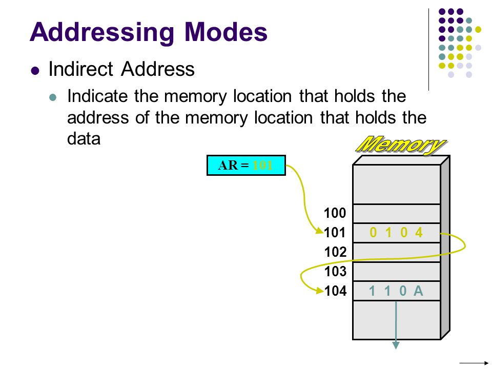 Addressing Modes Memory Indirect Address