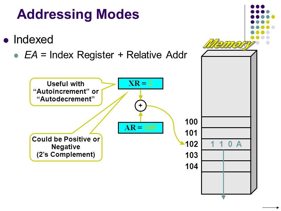 Memory Addressing Modes Indexed EA = Index Register + Relative Addr
