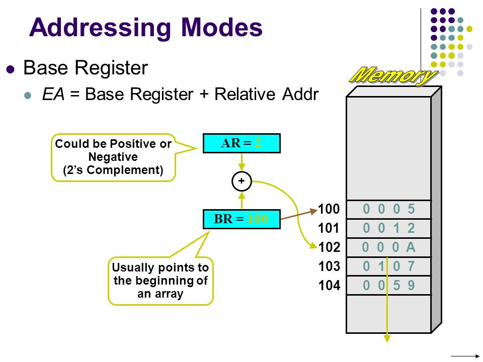 Addressing Modes Memory Base Register