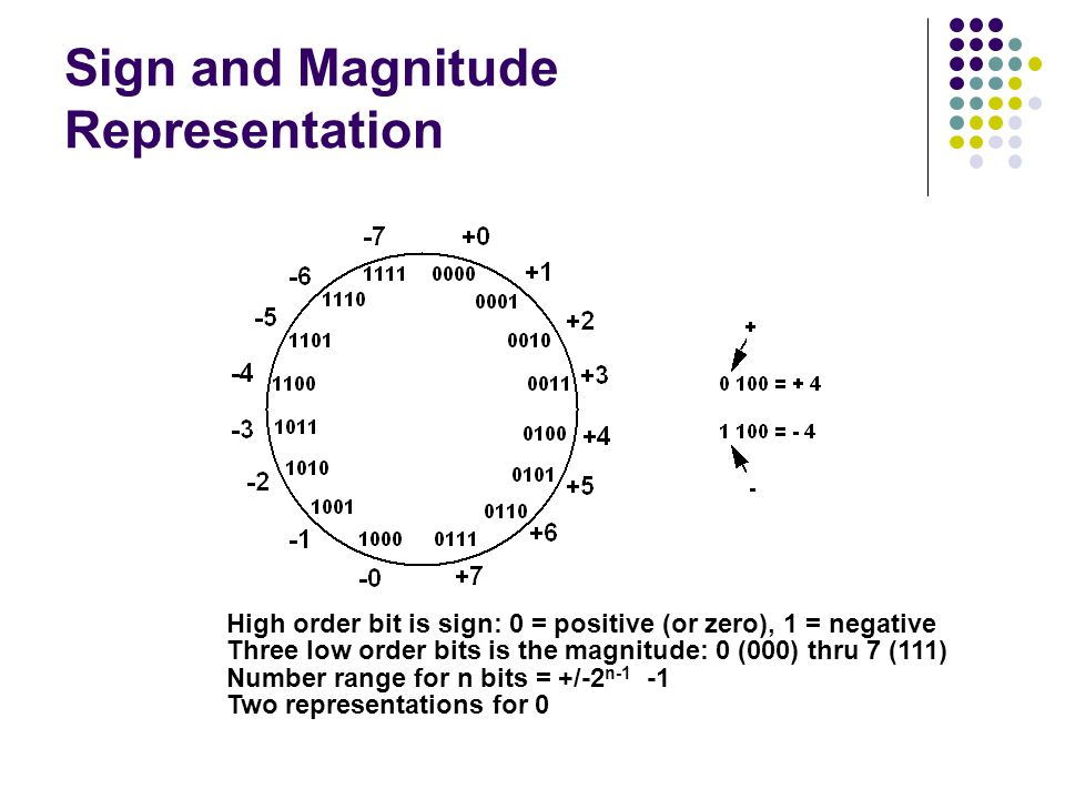 Sign and Magnitude Representation