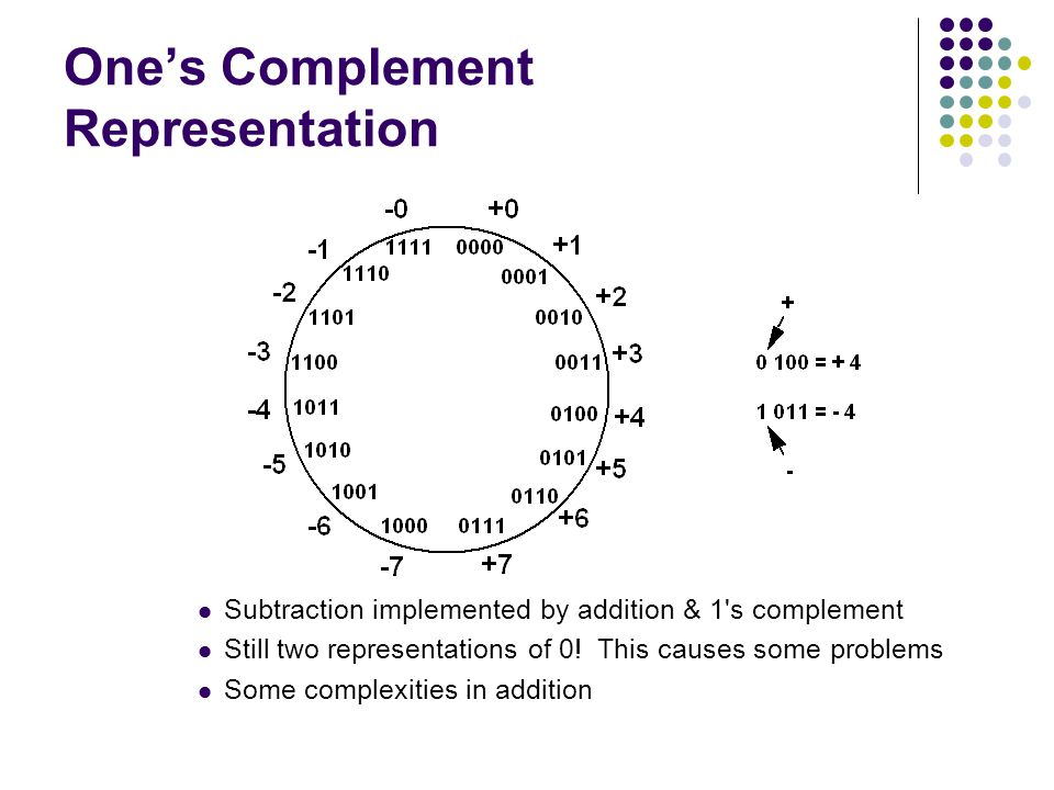One's Complement Representation