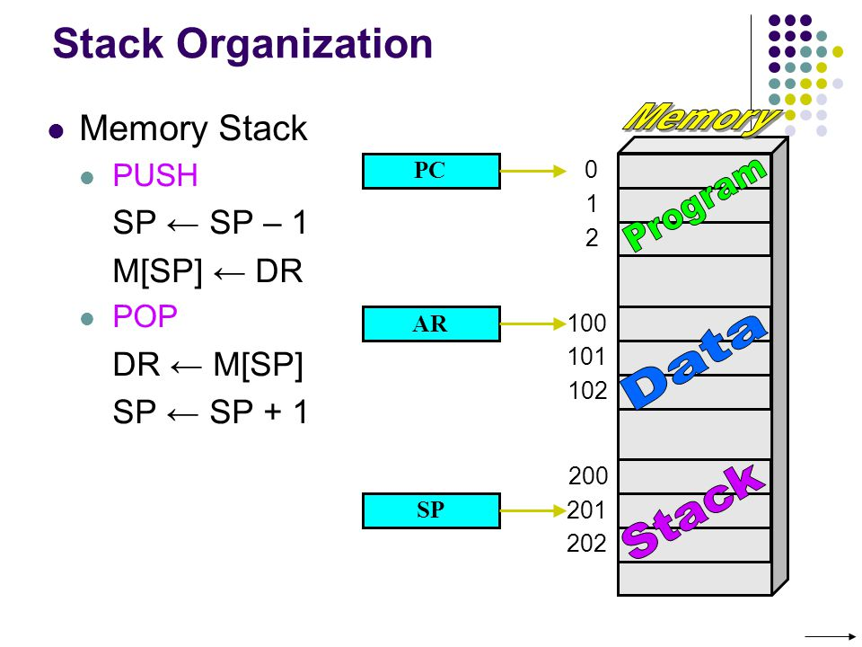 Memory Program Data Stack Stack Organization Memory Stack SP ← SP – 1