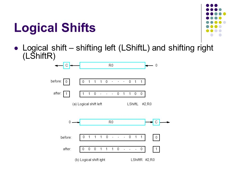 Logical Shifts Logical shift – shifting left (LShiftL) and shifting right (LShiftR) C. R