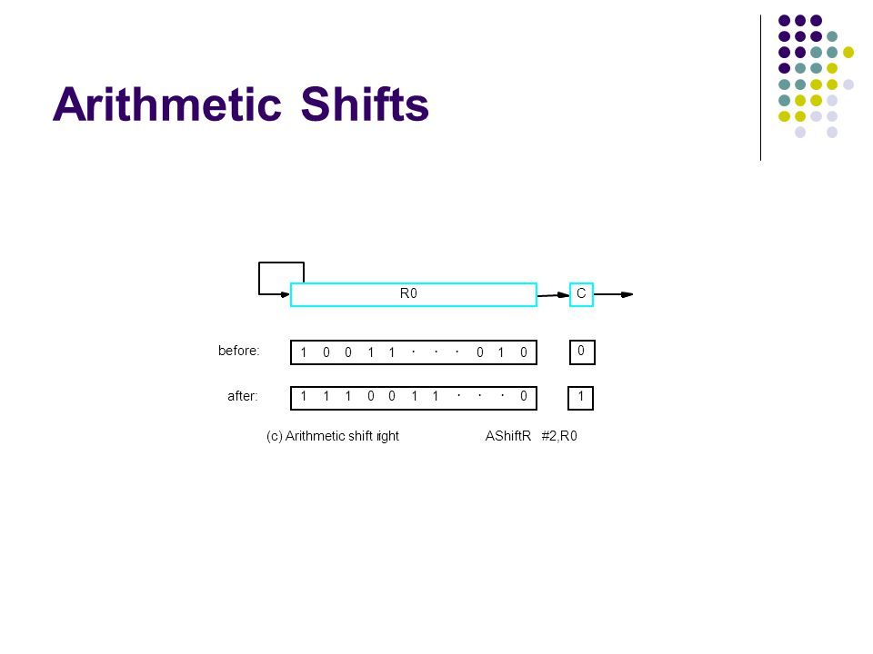 Arithmetic Shifts R0 C before: after: