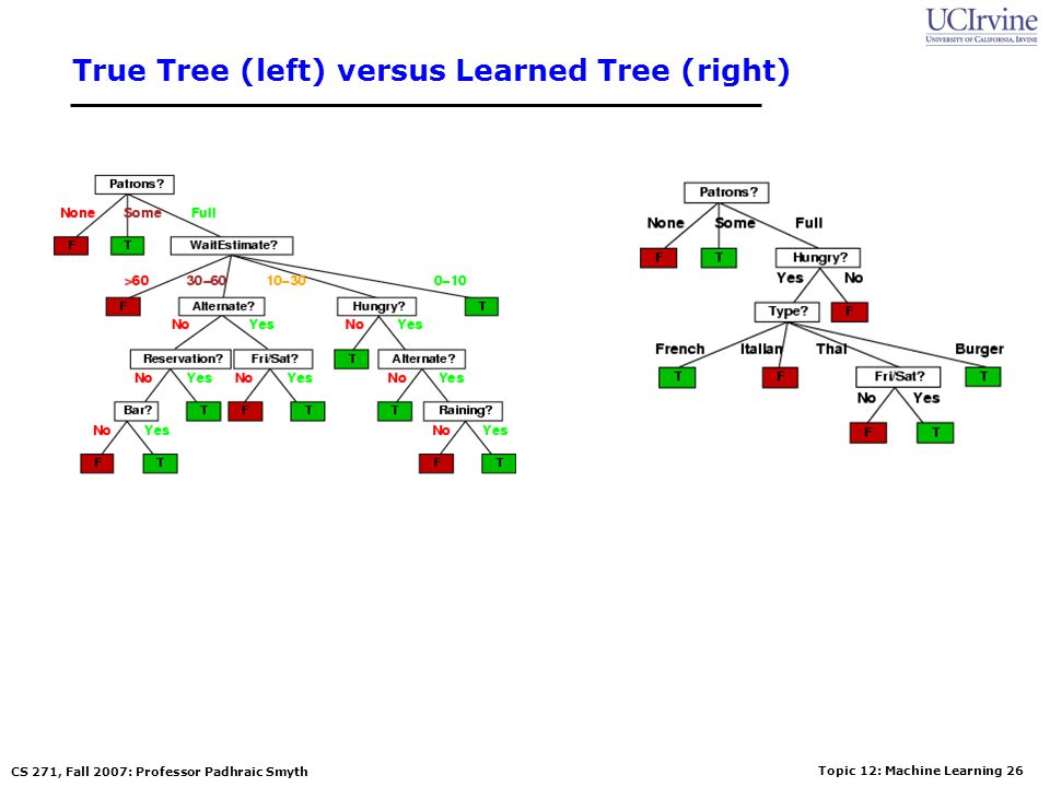 True Tree (left) versus Learned Tree (right)