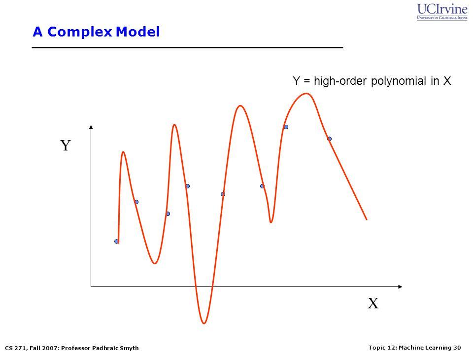 A Complex Model Y = high-order polynomial in X Y X