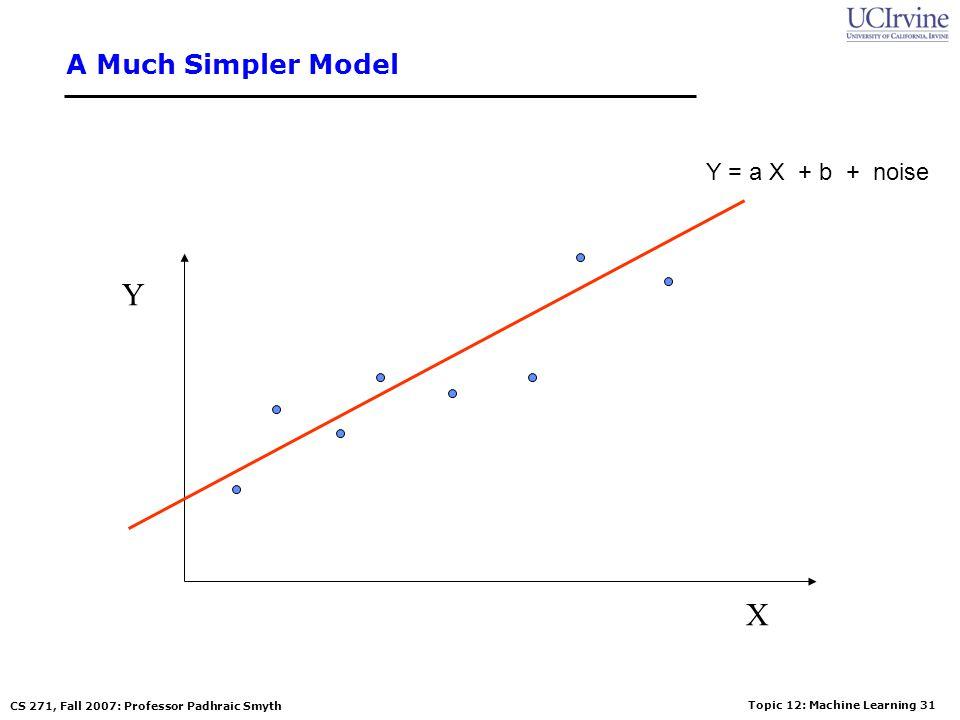 A Much Simpler Model Y = a X + b + noise Y X