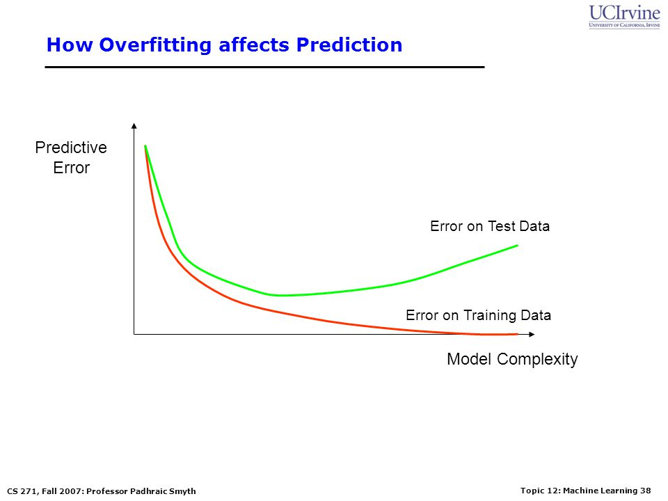 How Overfitting affects Prediction