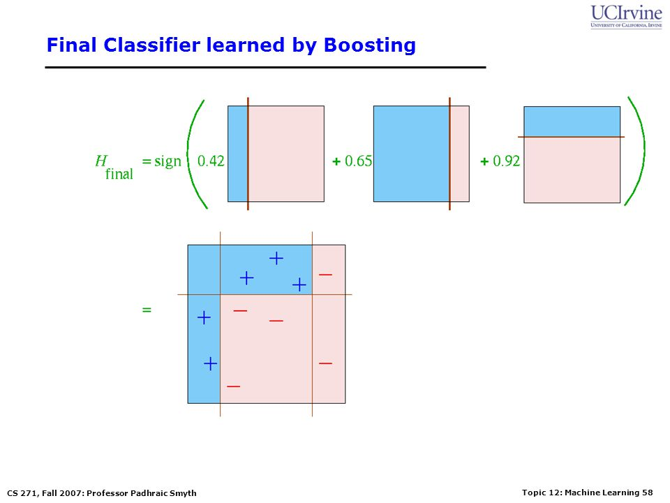 Final Classifier learned by Boosting