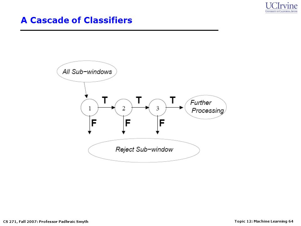 A Cascade of Classifiers