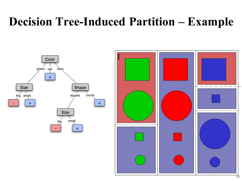 Decision Tree-Induced Partition – Example