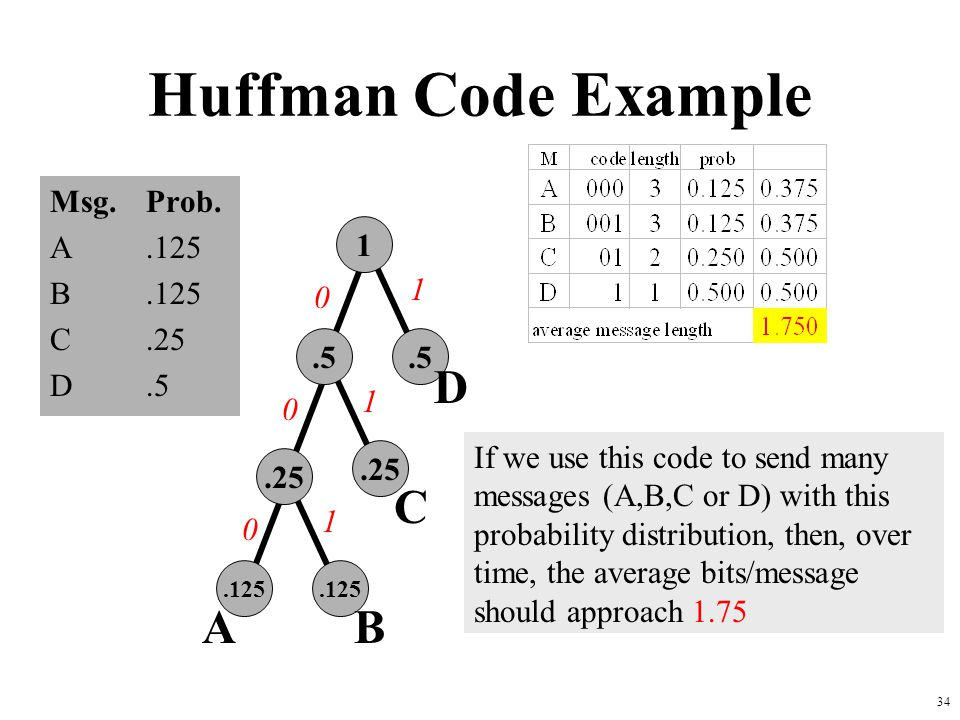 Huffman Code Example D C A B Msg. Prob. A .125 B .125 C .25 D .5 1 1