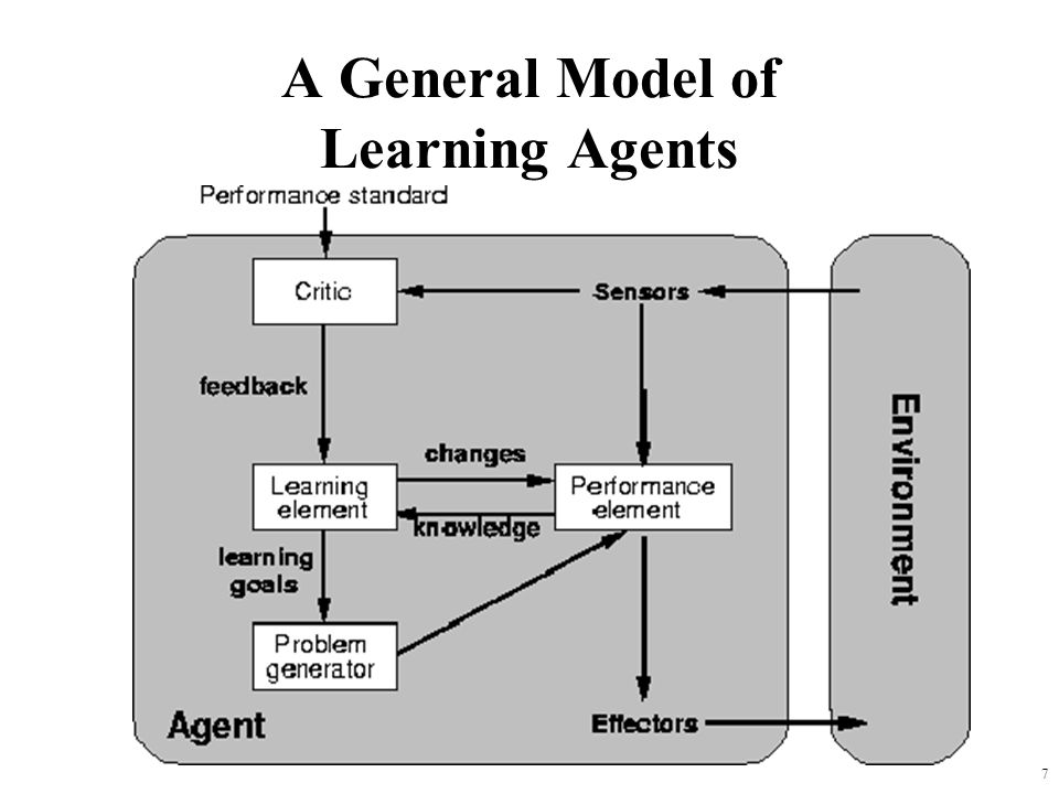 A General Model of Learning Agents