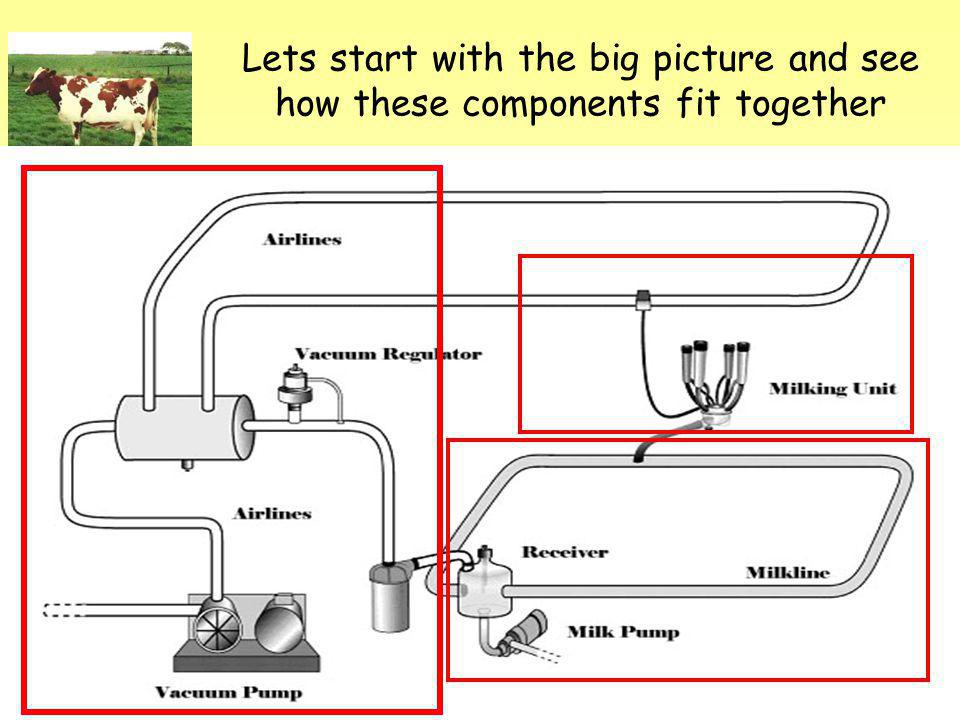Lets start with the big picture and see how these components fit together