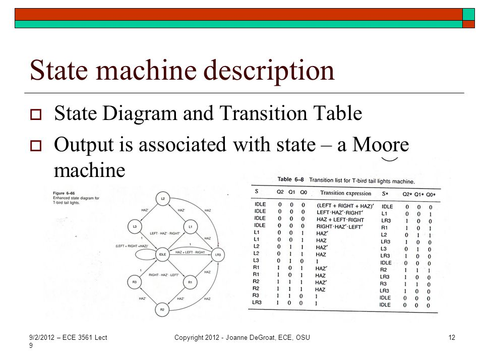 State machine description