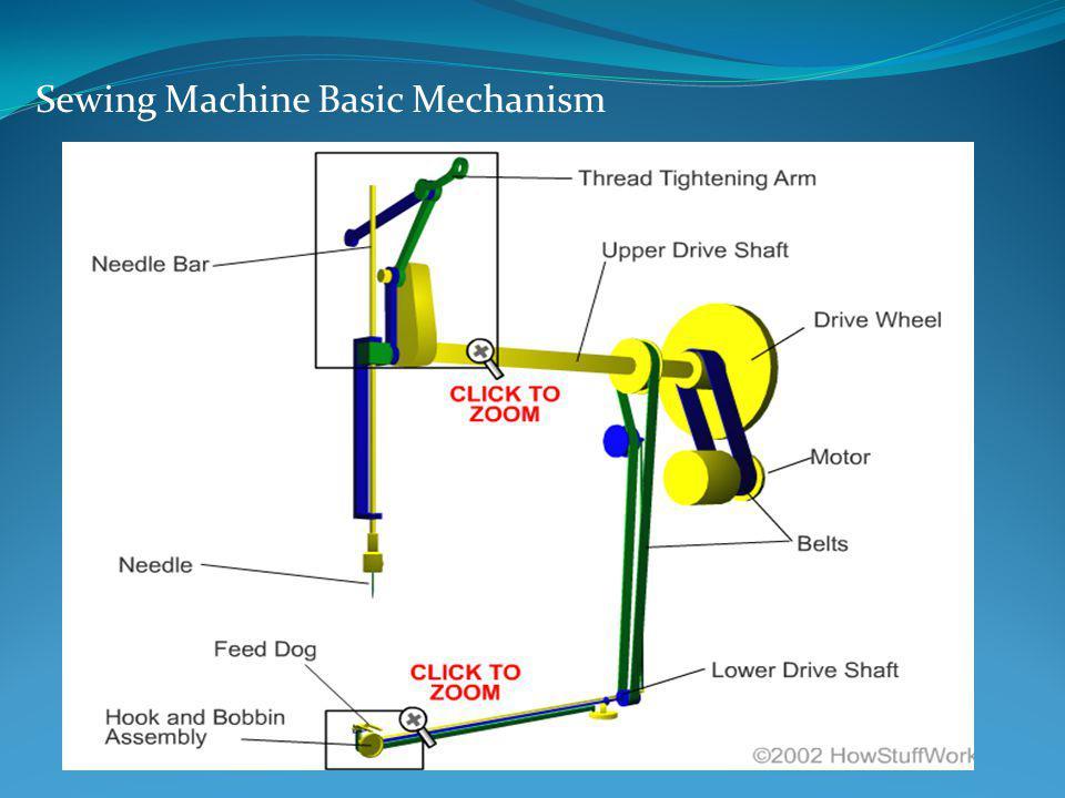Sewing Machine Basic Mechanism