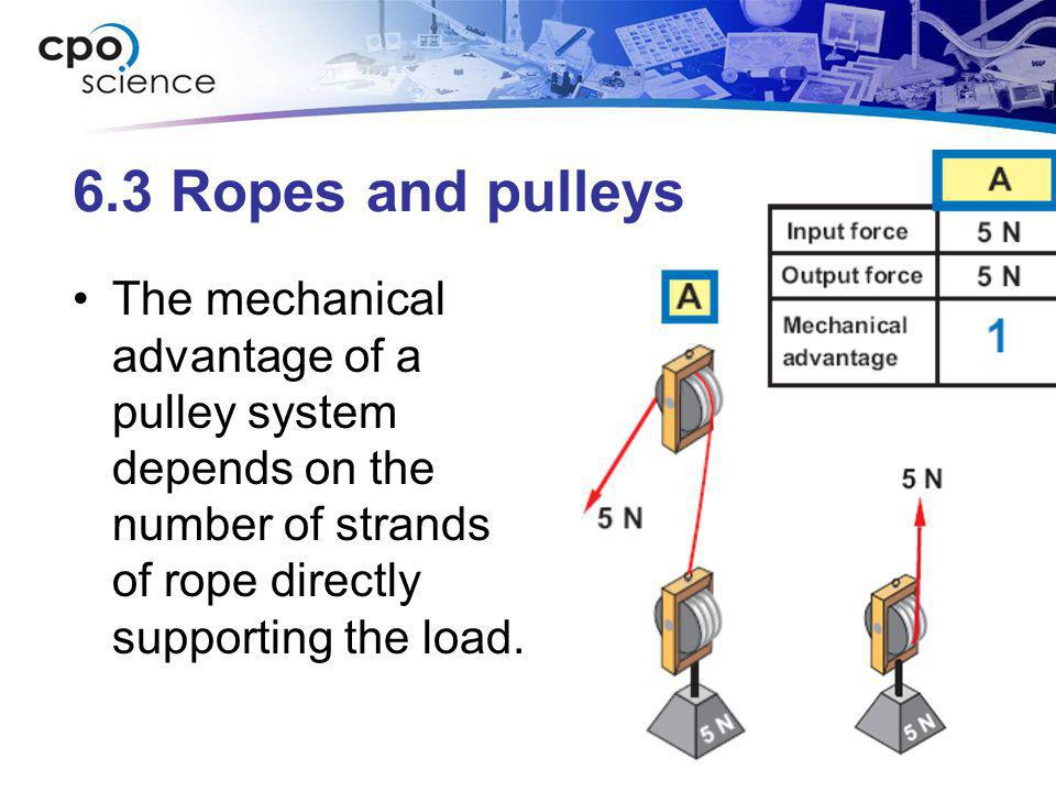 6.3 Ropes and pulleys The mechanical advantage of a pulley system depends on the number of strands of rope directly supporting the load.