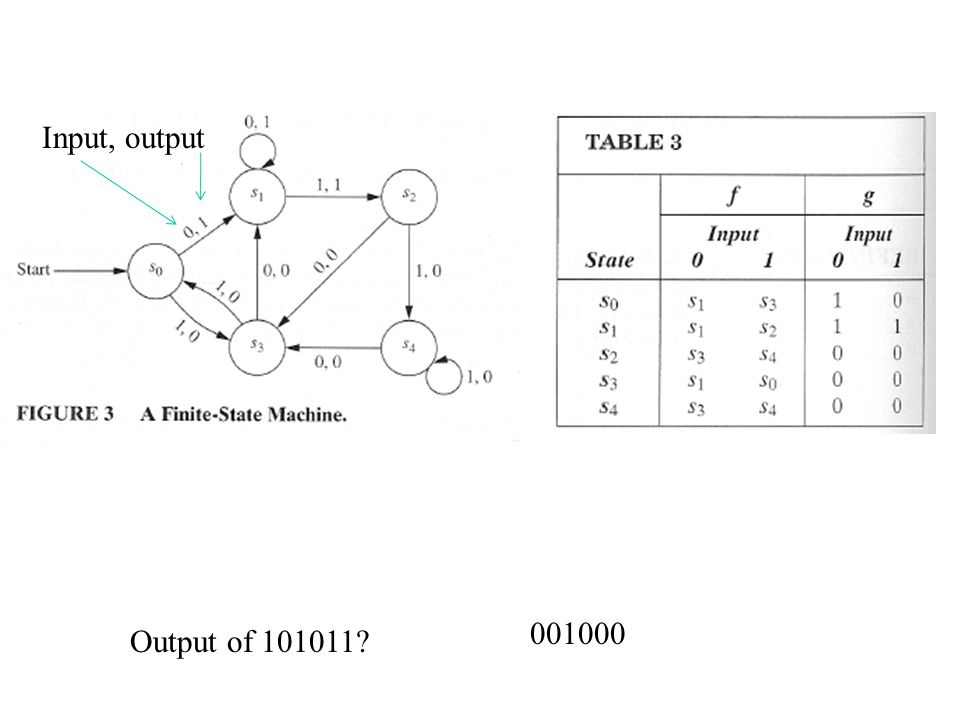 Construct a state table for the finite-state machine in Fig. 3.