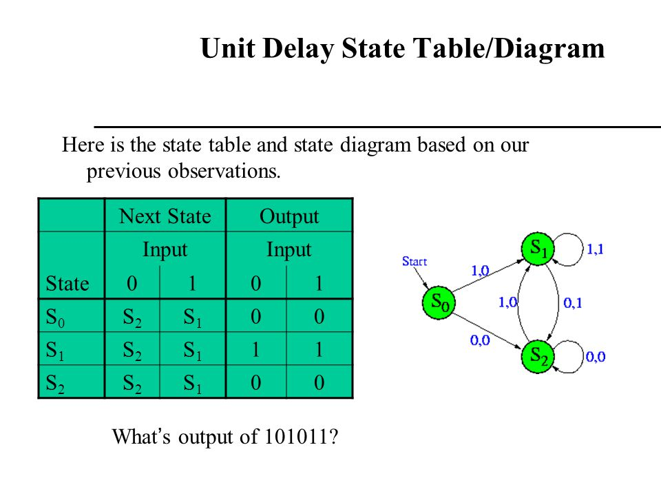 Unit Delay State Table/Diagram