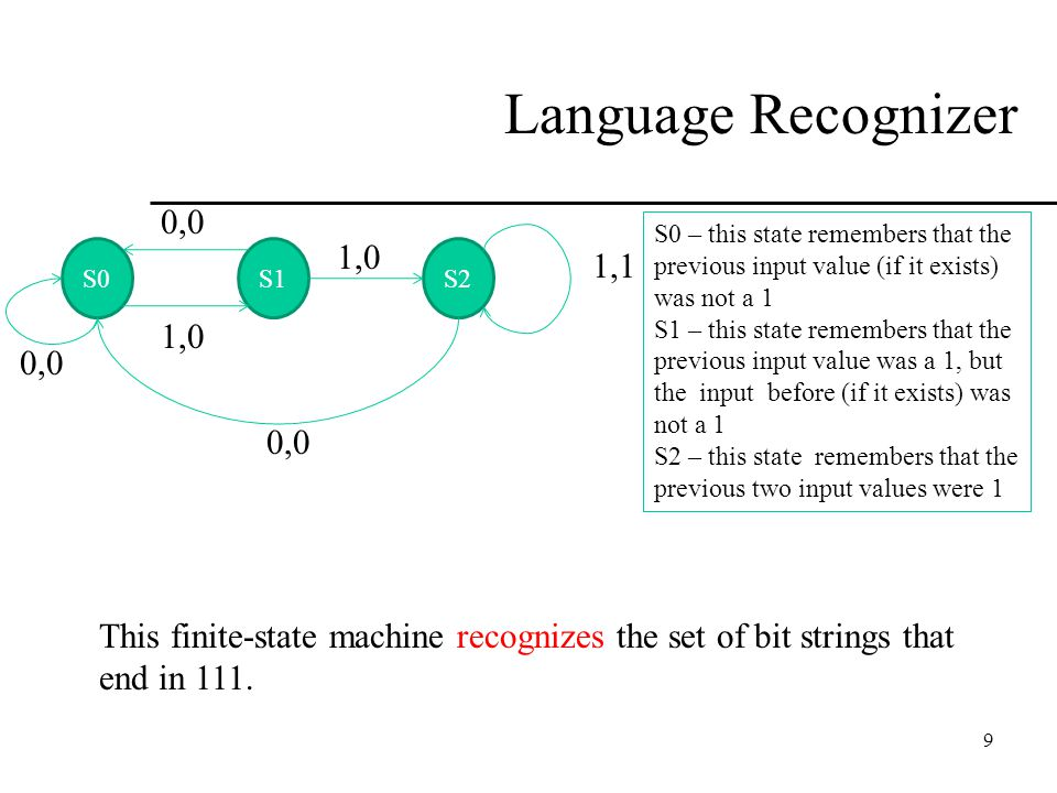 Language Recognizer S0. S1. S2. 0,0. 1,1. 1,0. S0 – this state remembers that the previous input value (if it exists) was not a 1.