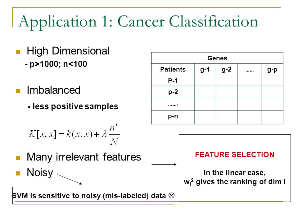 Application 1: Cancer Classification