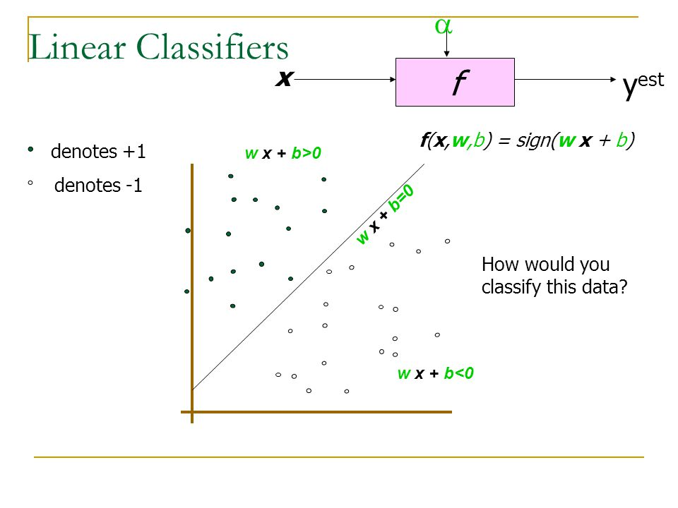 Linear Classifiers f a yest x f(x,w,b) = sign(w x + b) denotes +1