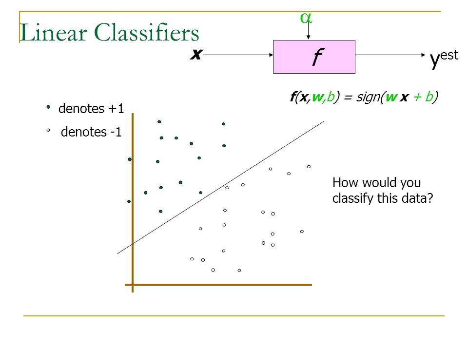 Linear Classifiers f a yest x f(x,w,b) = sign(w x + b) denotes +1