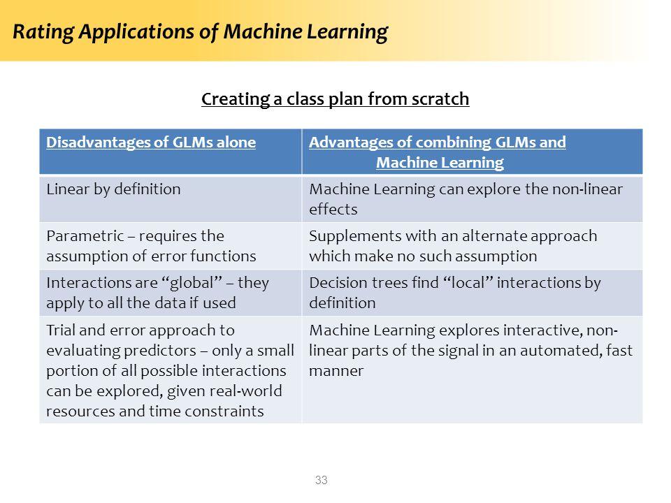 Creating a class plan from scratch