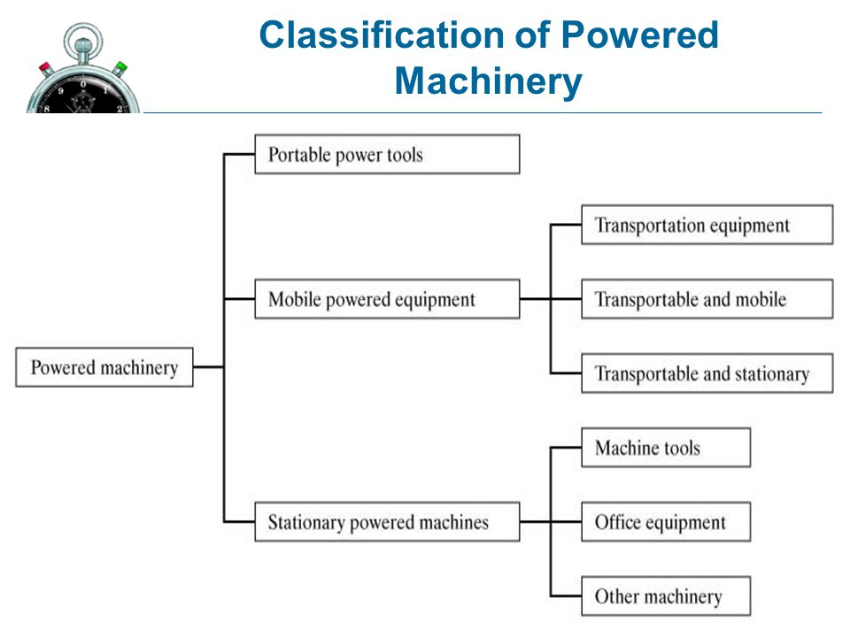 Classification of Powered Machinery