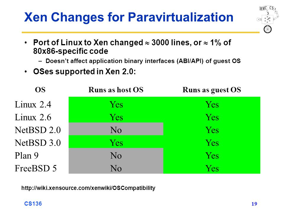 Xen Changes for Paravirtualization