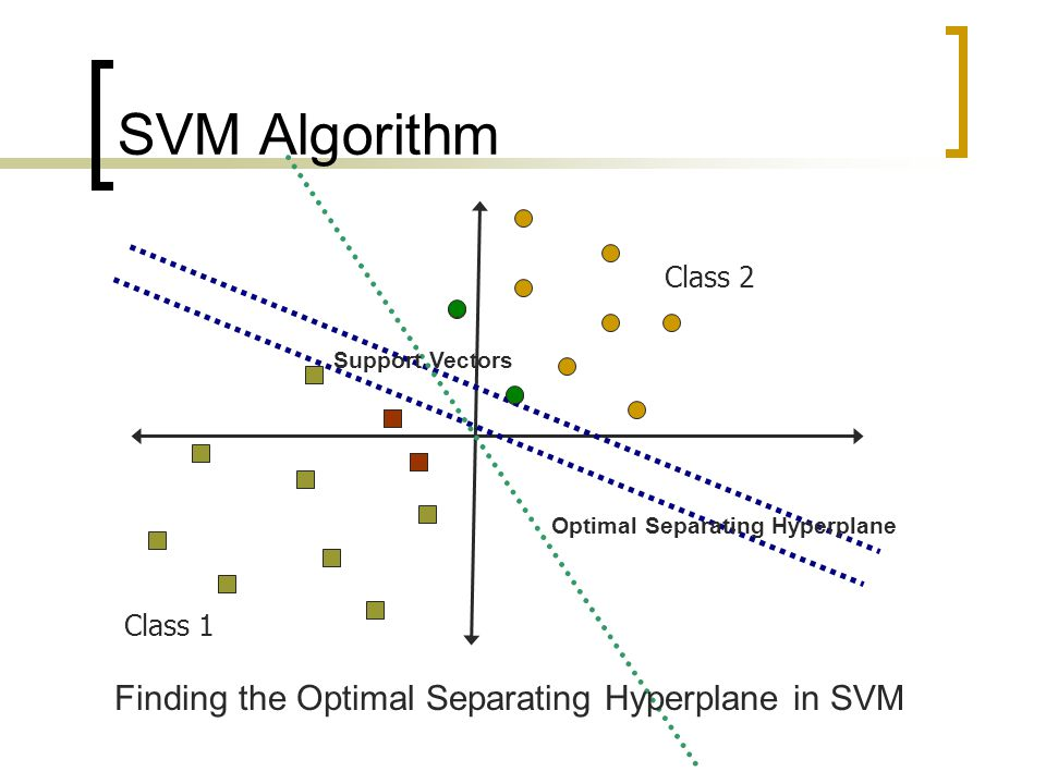 Finding the Optimal Separating Hyperplane in SVM