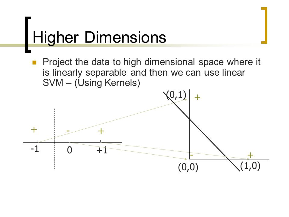 Higher Dimensions Project the data to high dimensional space where it is linearly separable and then we can use linear SVM – (Using Kernels)