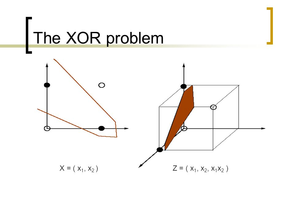 The XOR problem X = ( x1, x2 ) Z = ( x1, x2, x1x2 )