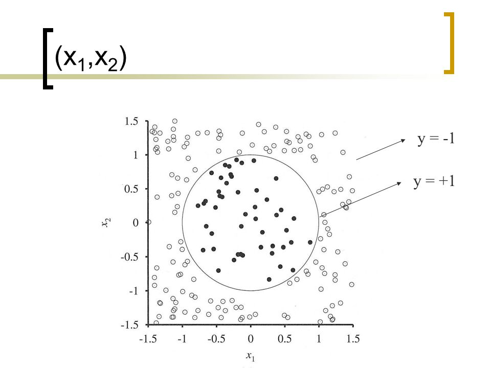 (x1,x2) y = -1 y = +1