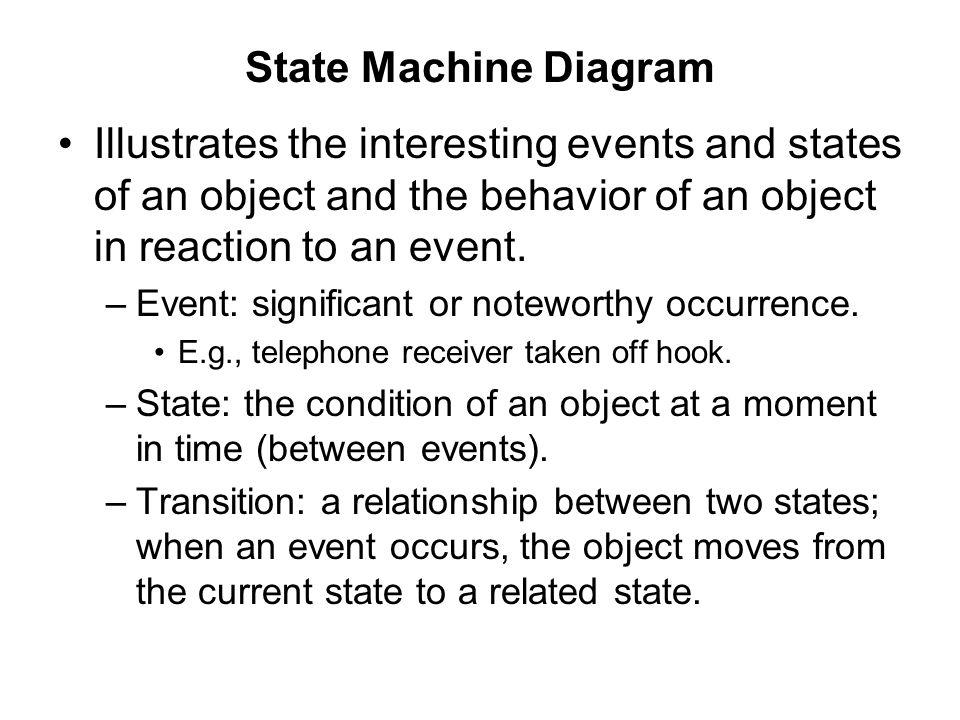 State Machine Diagram Illustrates the interesting events and states of an object and the behavior of an object in reaction to an event.