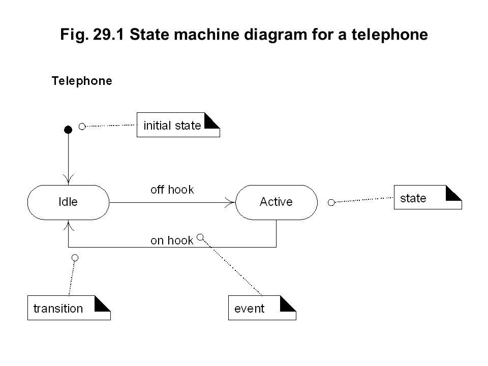 Fig. 29.1 State machine diagram for a telephone
