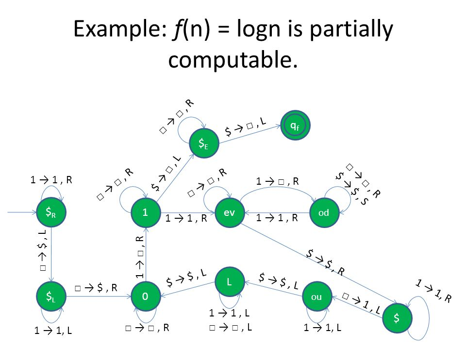 Example: f(n) = logn is partially computable.