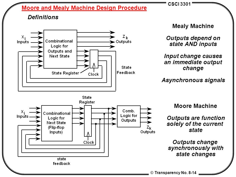 Moore and Mealy Machine Design Procedure