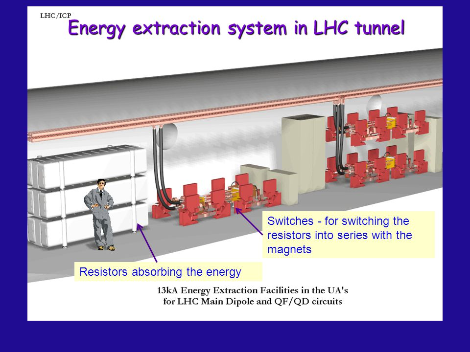 Energy extraction system in LHC tunnel