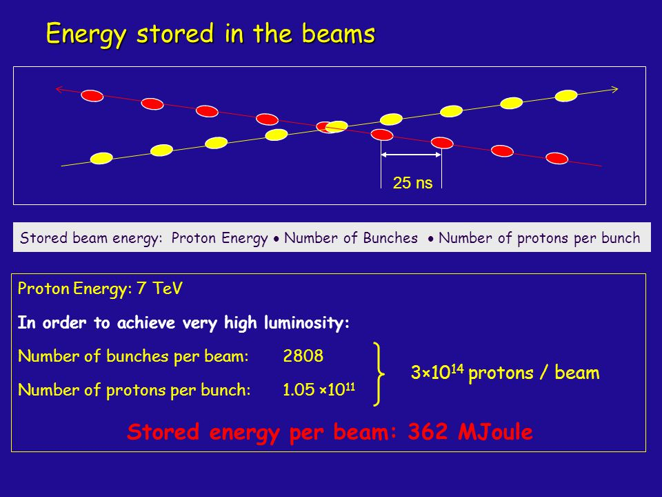 Energy stored in the beams