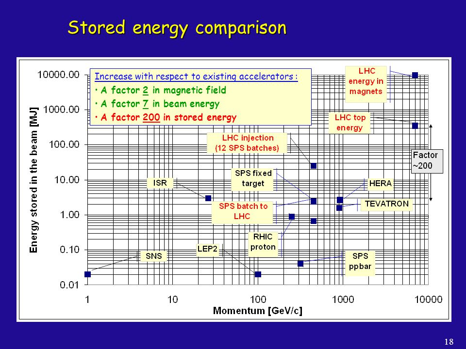 Stored energy comparison