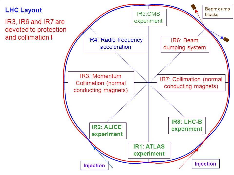 IR3, IR6 and IR7 are devoted to protection and collimation !