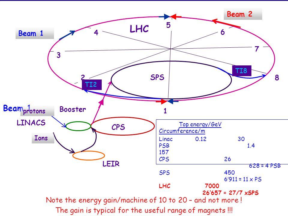 LHC Beam 1 LEIR CPS SPS Booster LINACS 3 4 5 6 7 8 1 2 Beam 1 Beam 2