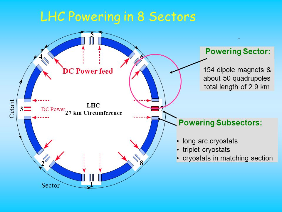 LHC Powering in 8 Sectors