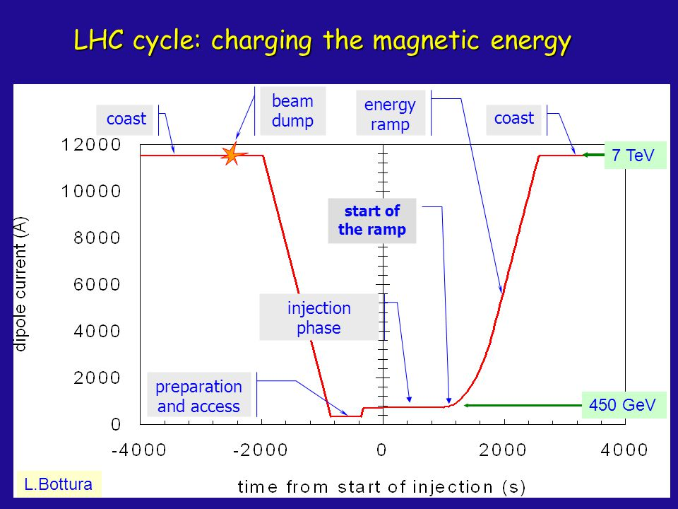 LHC cycle: charging the magnetic energy